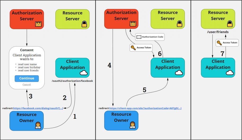 OAuth2 Authorization Code Flow